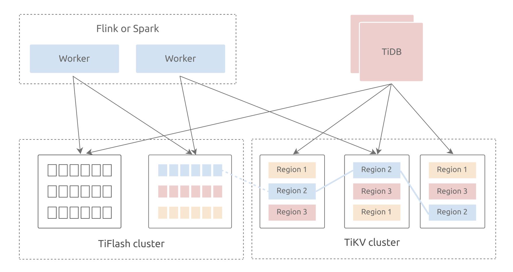 TiDB HTAP architecture