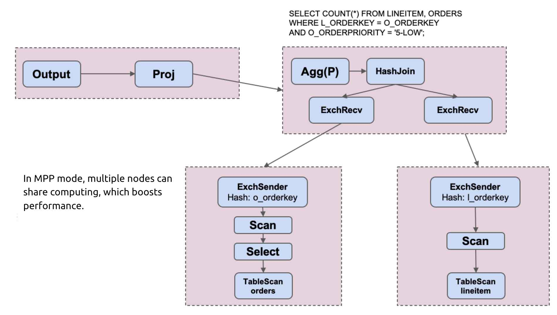 A query execution plan in MPP mode