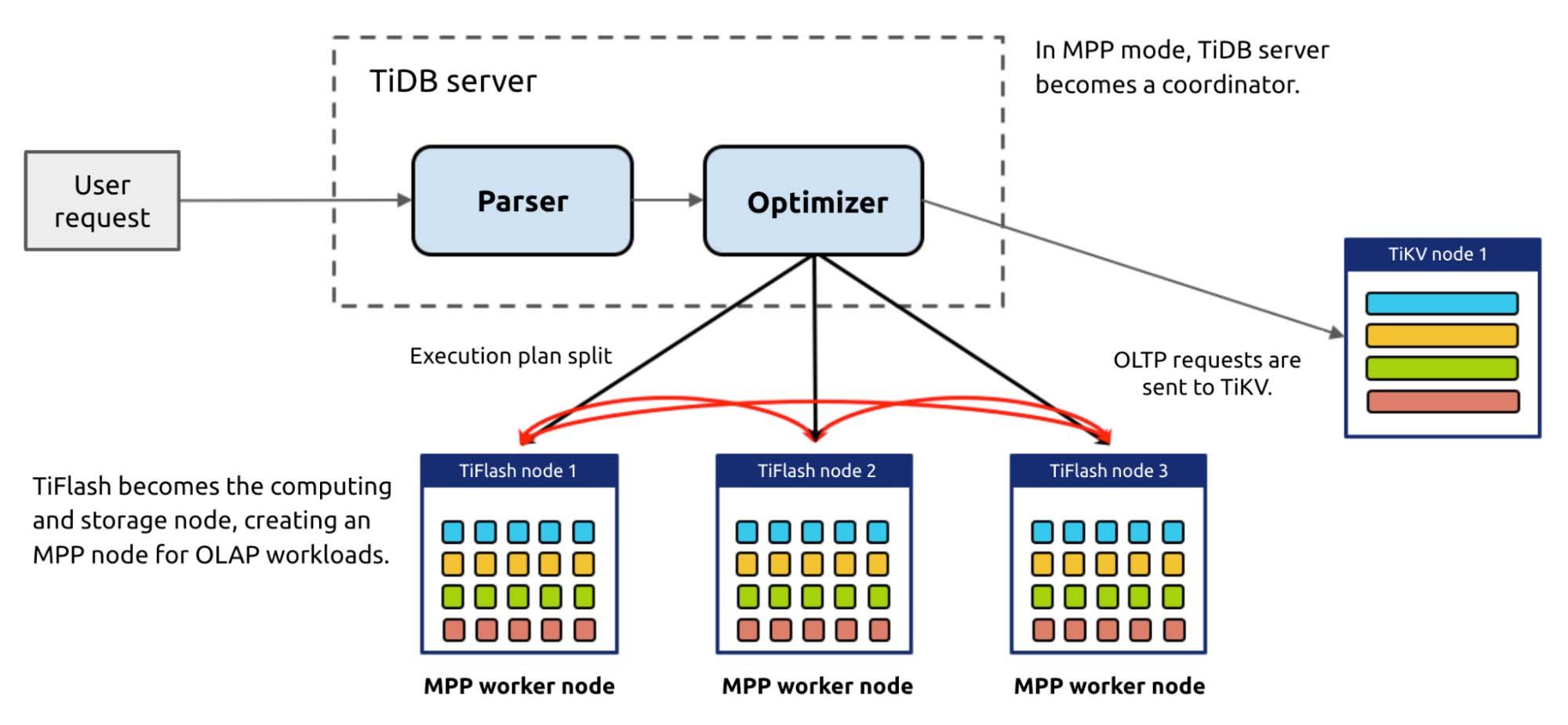 TiDB's MPP mode