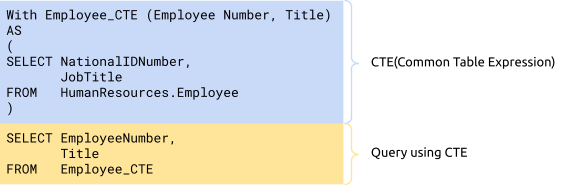 TiDB's Common Table Expression: write SQL statements more efficiently