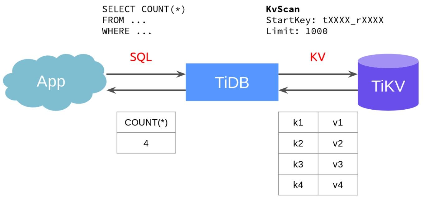 TiDB and TiKV interaction model