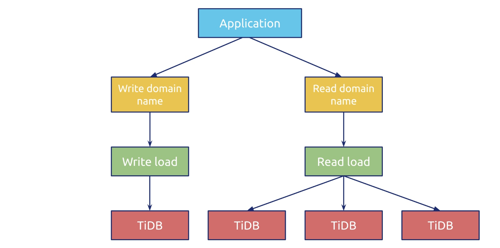 TiDB's scale-out database architecture at 58.com