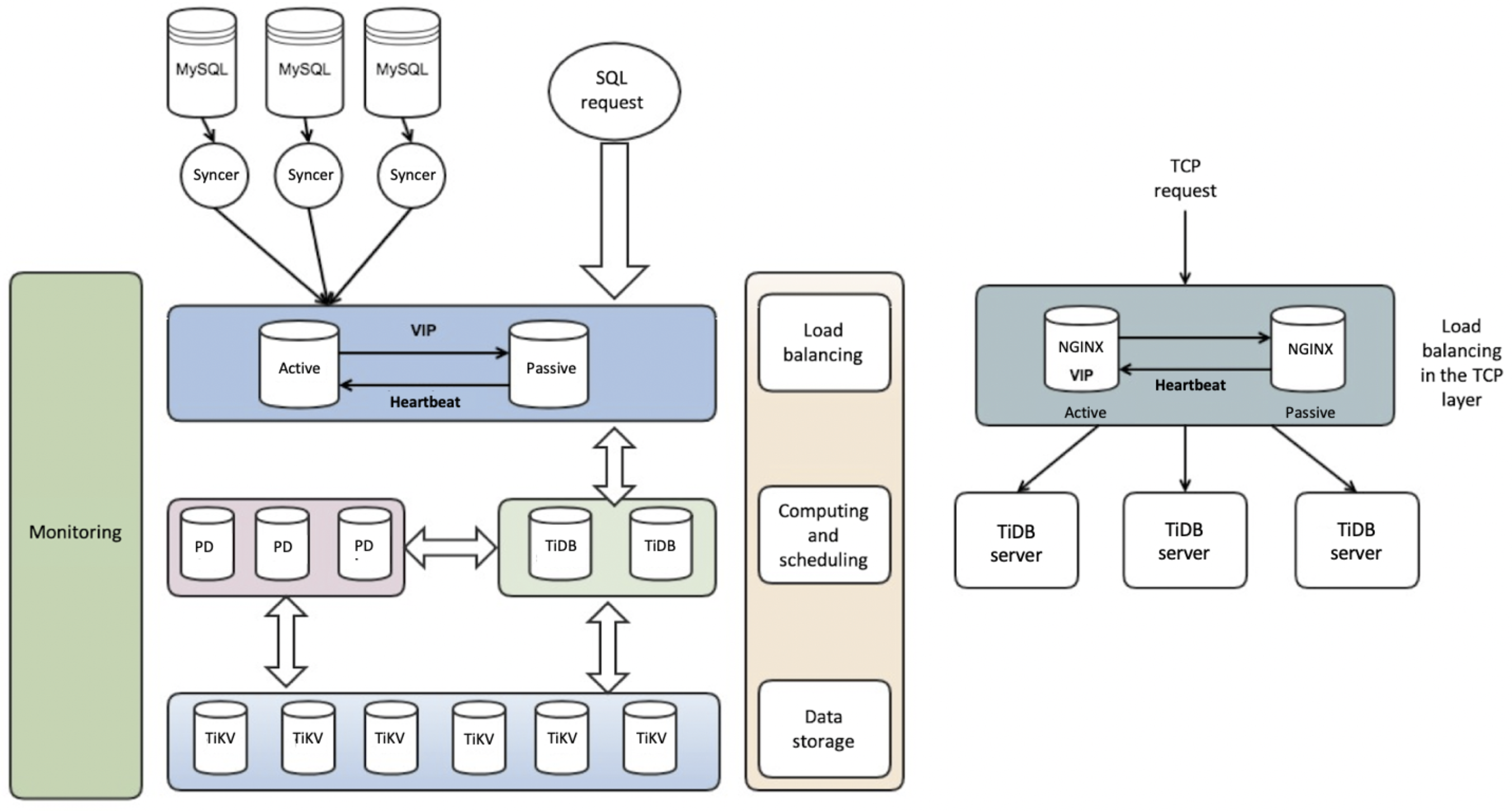 TiDB architecture for billing applications