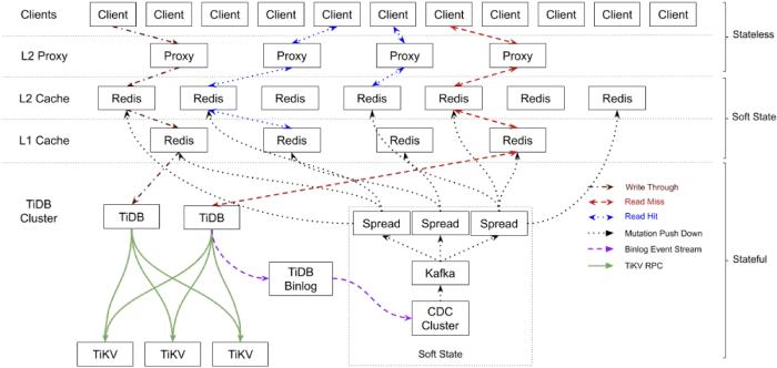 TiDB architecture in Zhihu's Moneta application