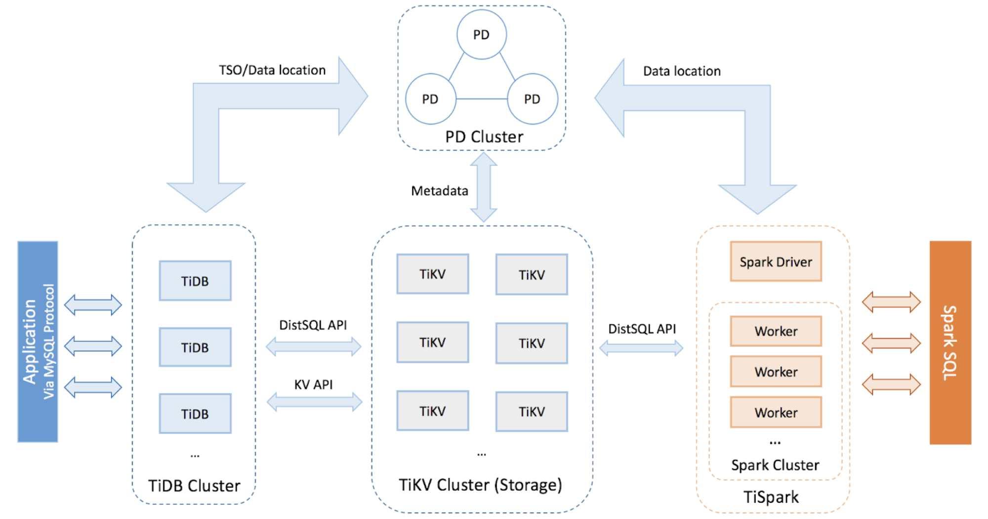 TiDB architecture