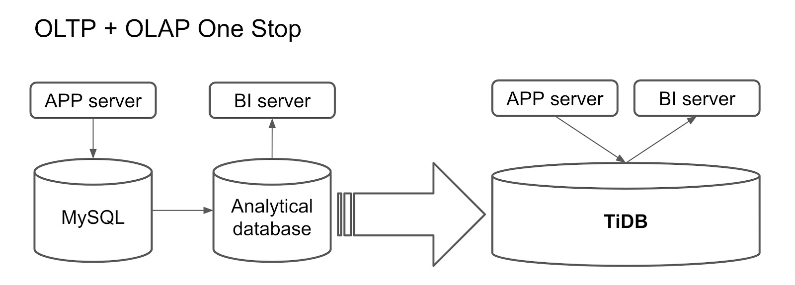 TiDB as a one-stop database for OLTP and OLAP