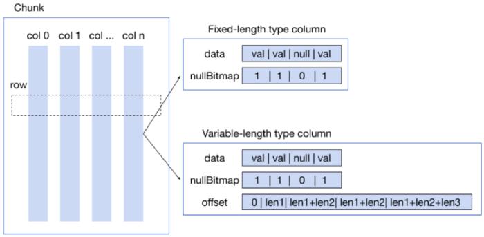 TiDB's Chunk structure