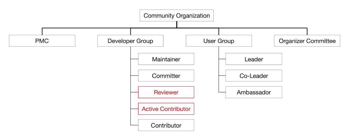 Figure 3. New Community Structure - Active Contributor and Reviewer