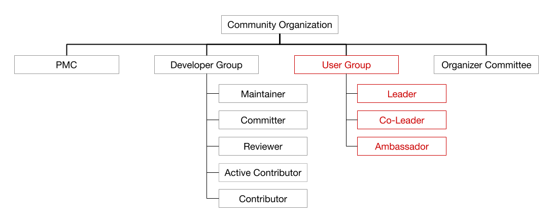 Figure 2. New Community Structure - User Group