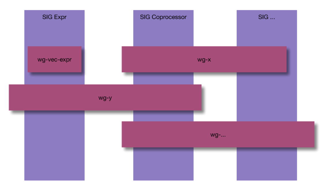 Figure 5. New Community Structure - Working Group