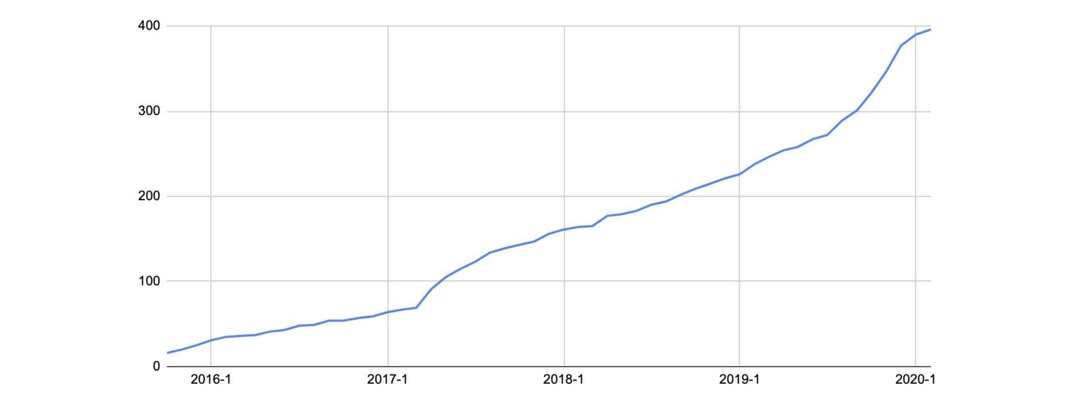 TiDB contributor growth