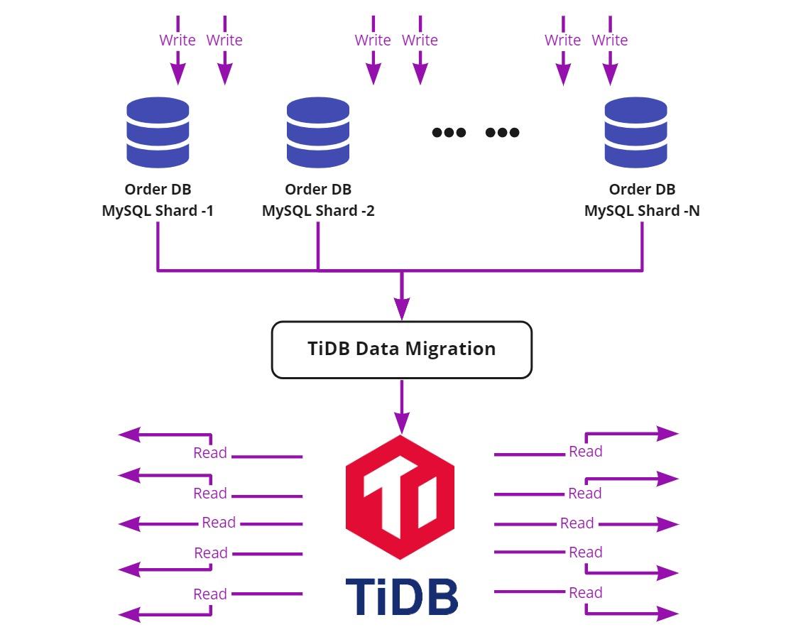 TiDB Data Migration