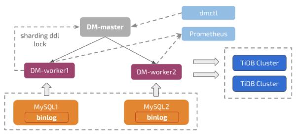 TiDB DM architecture