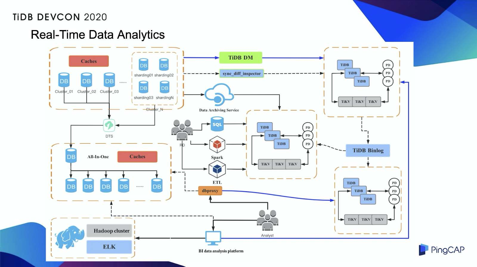 TiDB for real-time analytics