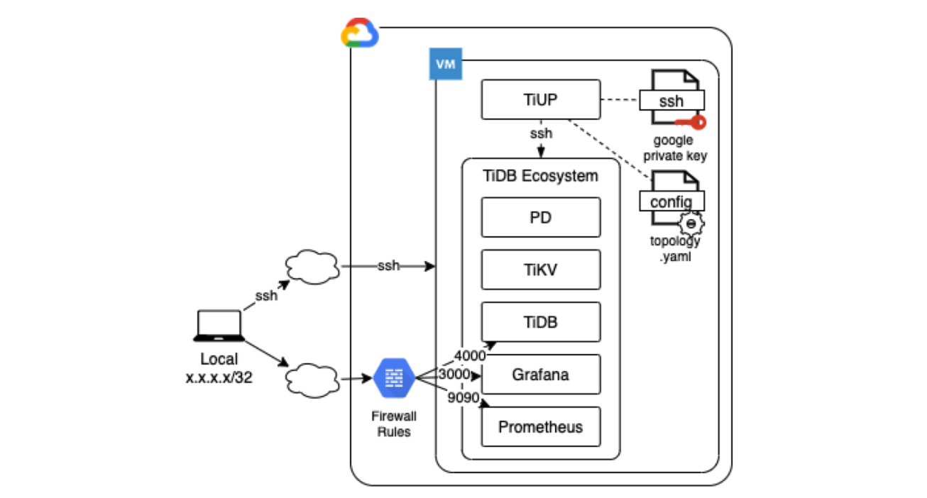 A TiDB/GCP reference architecture