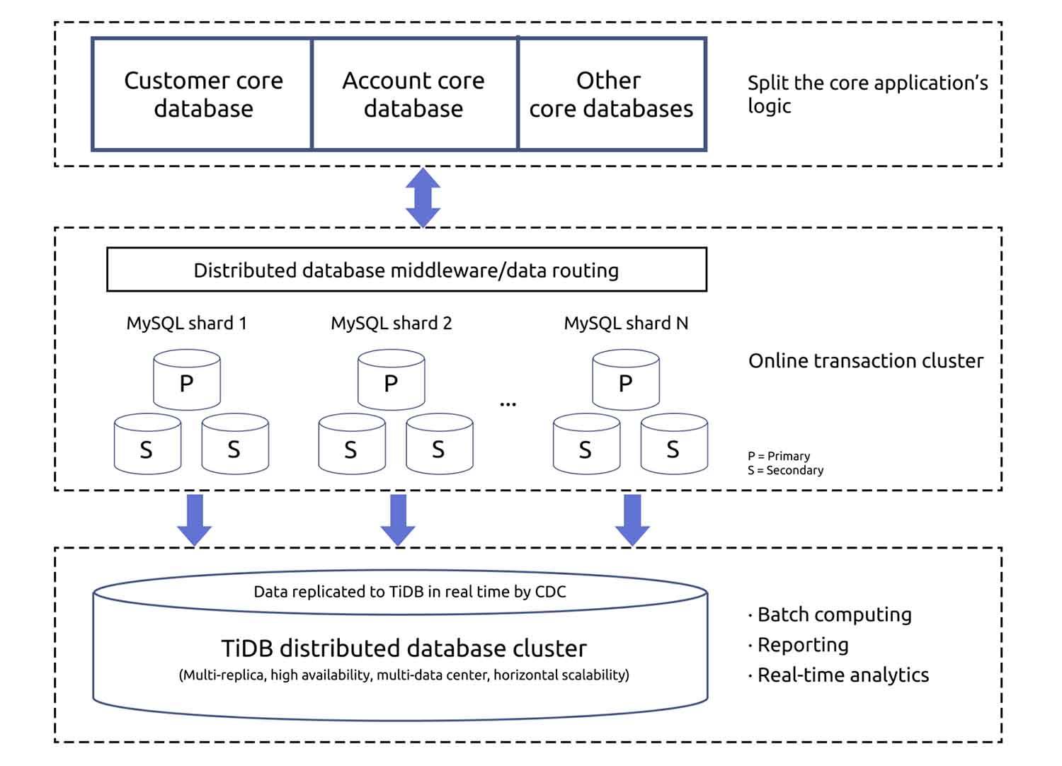 Use MySQL for online transactions with TiDB as the backend