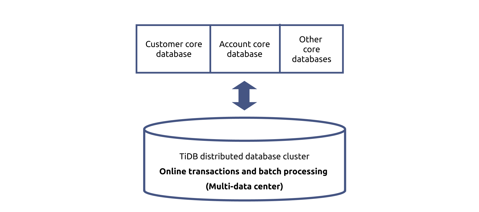 Use TiDB as the primary architecture