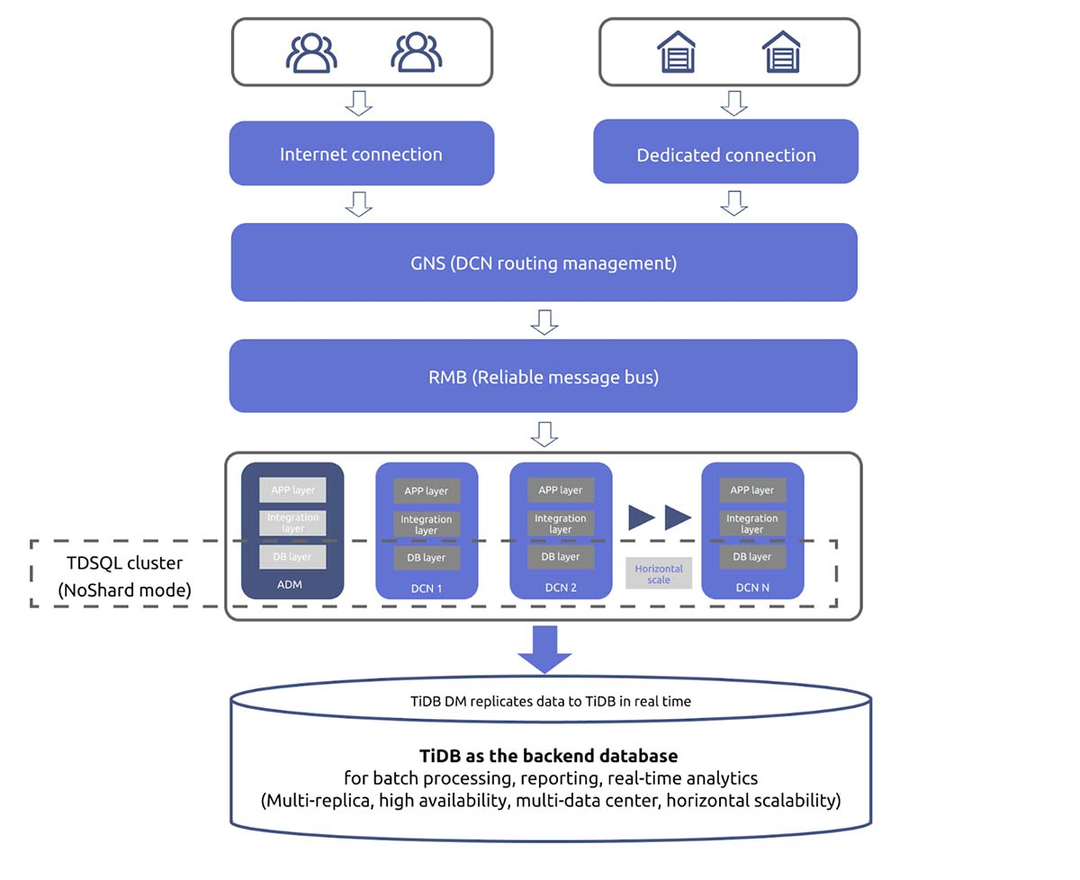 WeBanks's DCN distributed architecture