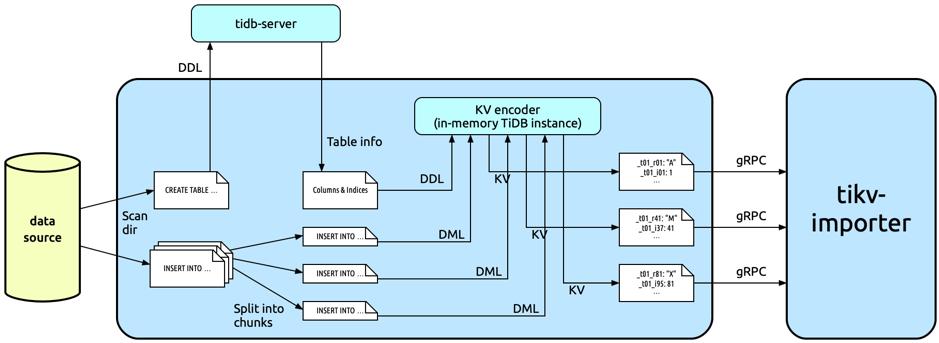 TiDB Lightning workflow
