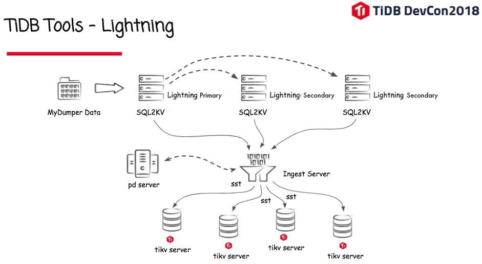 TiDB Lightning