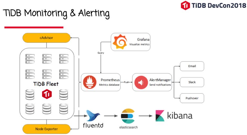 TiDB Monitoring & Alerting