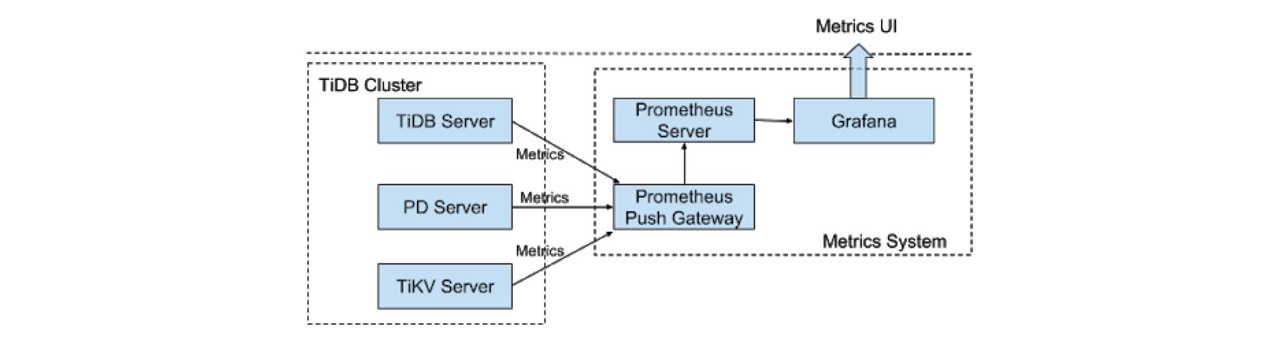 TiDB Monitoring Architecture