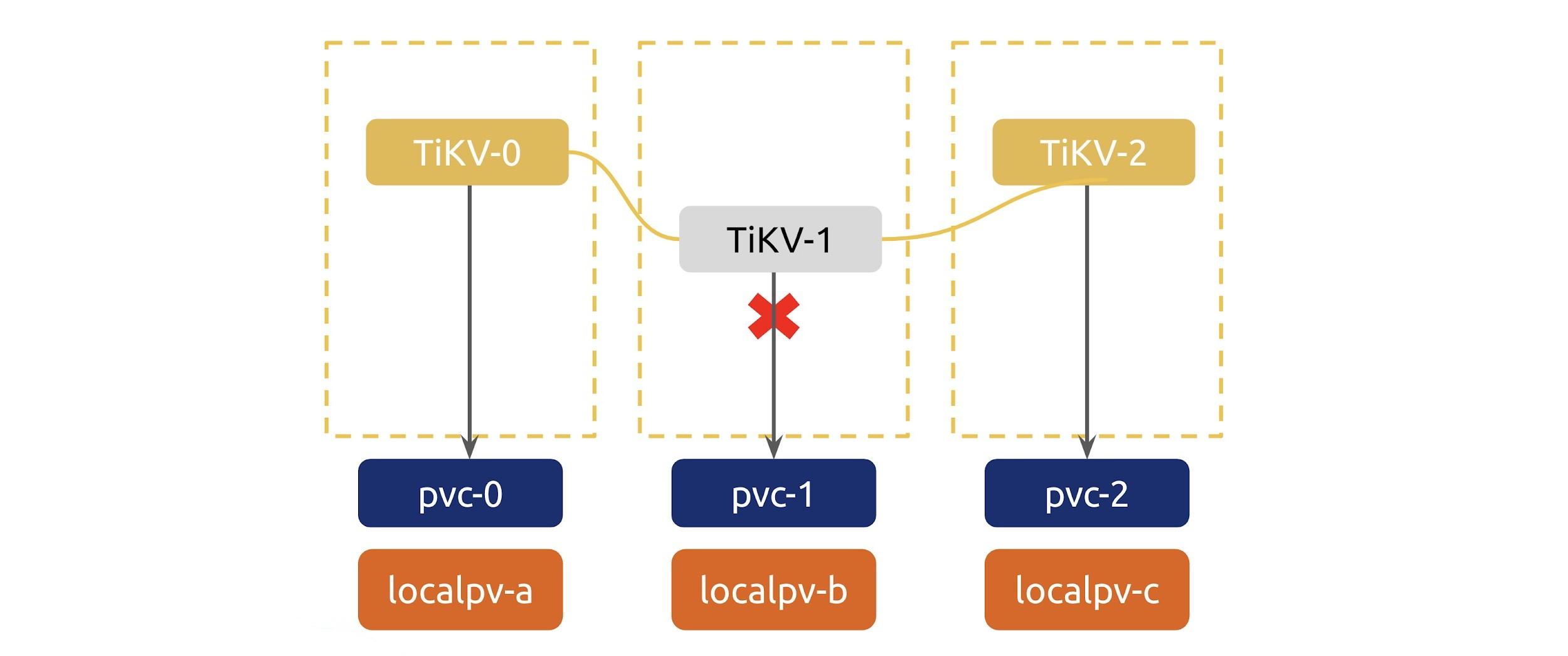 TiKV-1 is down