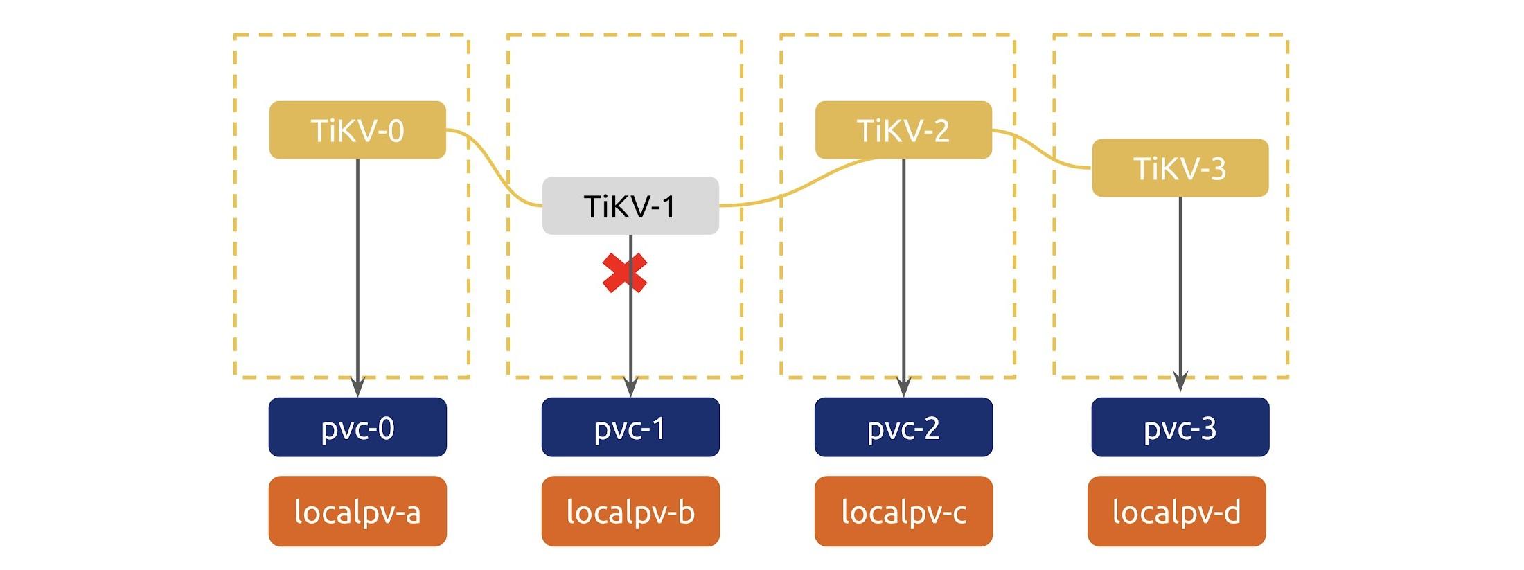 TiDB Operator adds a new TiKV store