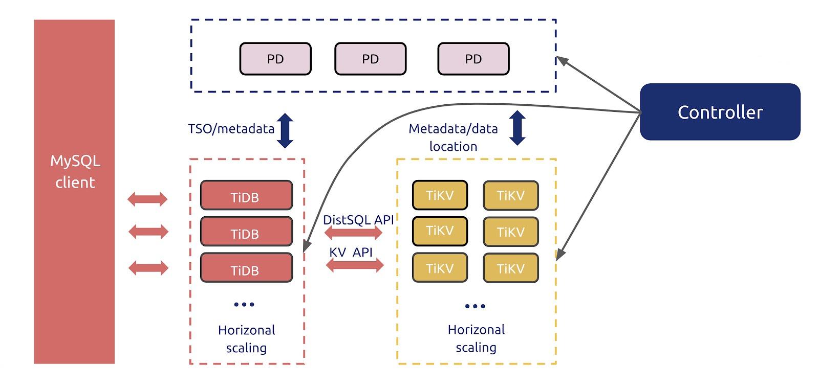 TiDB Operator auto-scales the cluster