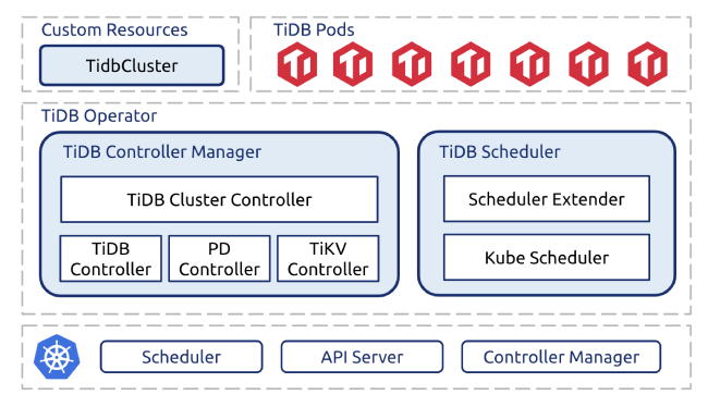 TiDB Operator 1.0 architecture