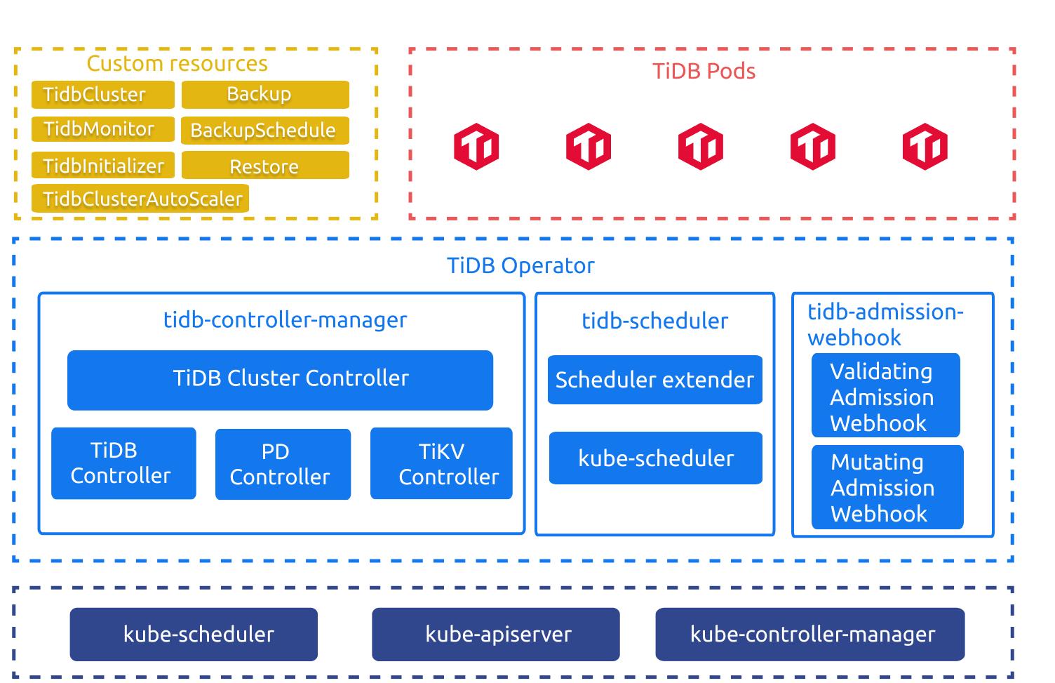 TiDB Operator v1.1 architecture