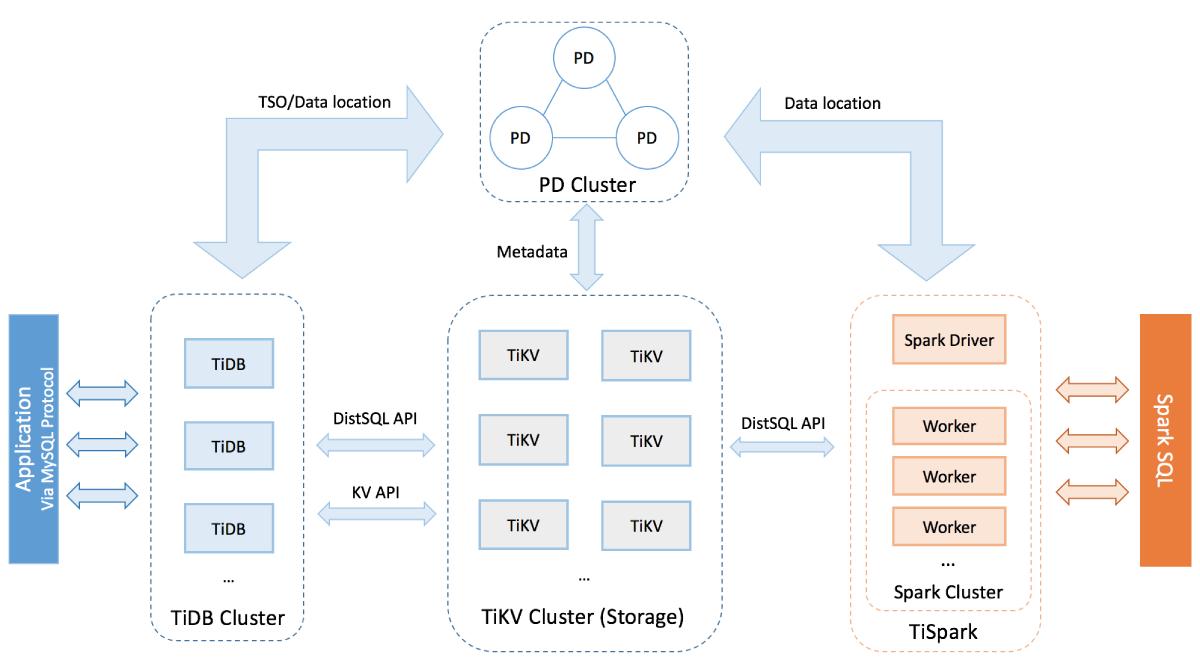 TiDB Platform Architecture