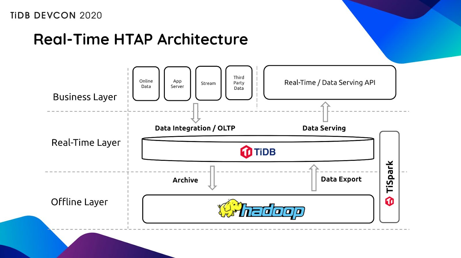 TiDB's real-time HTAP architecture