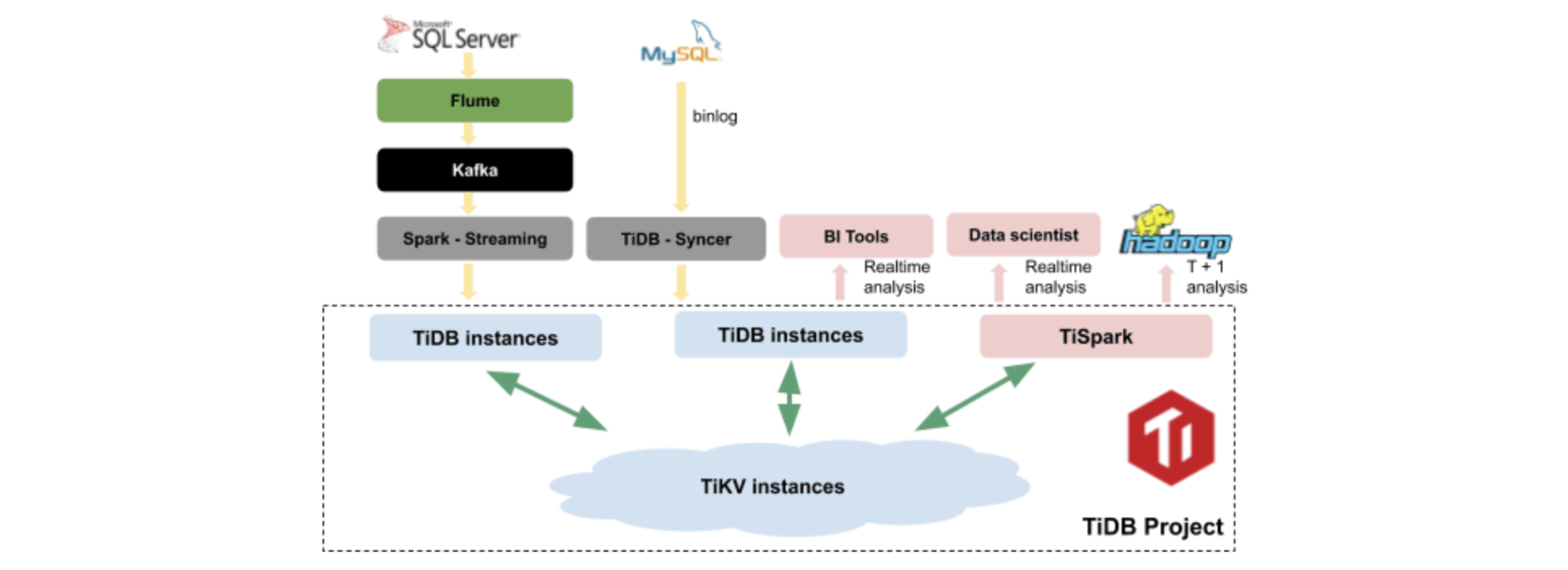 TiDB/TiSpark real-time data warehouse platform