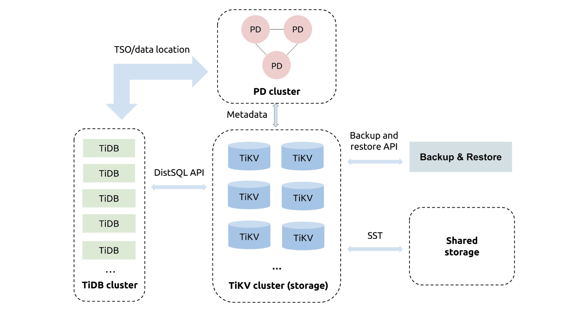 TiDB with Backup & Restore