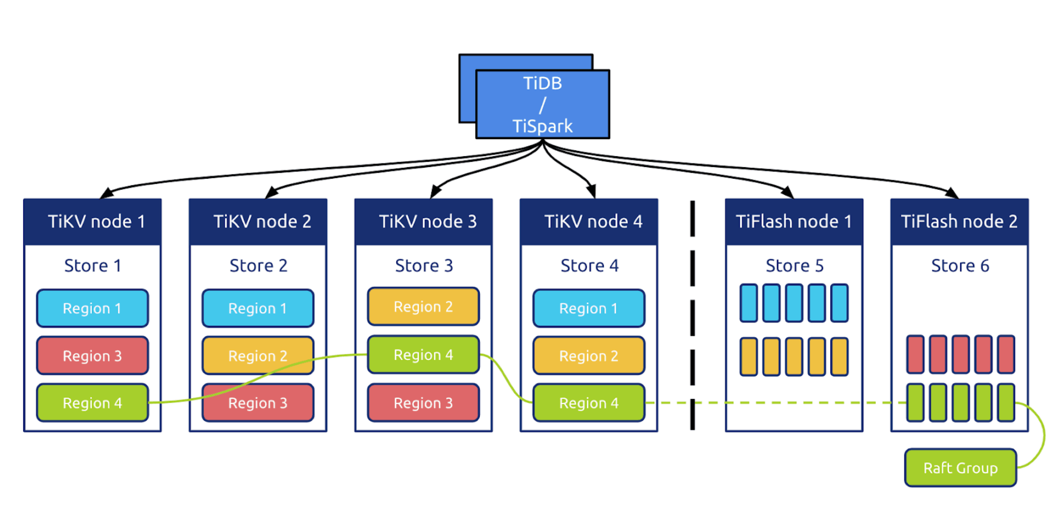 TiDB in the HTAP architecture with TiFlash