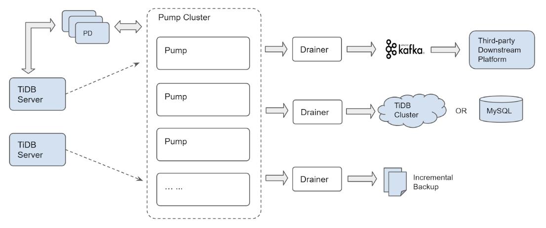 TiDB Binlog Architecture