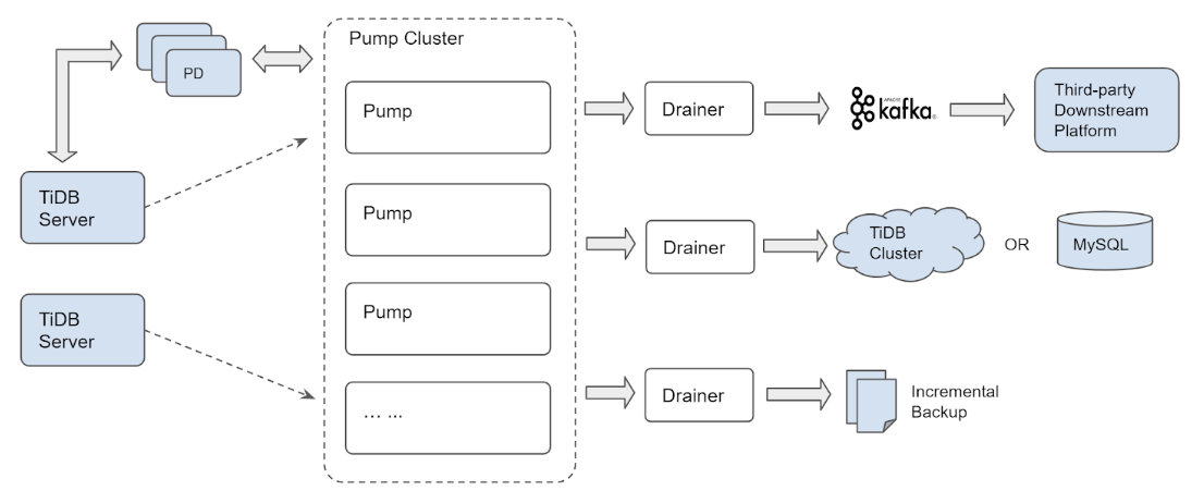 The architecture of the latest (cluster) version of TiDB Binlog