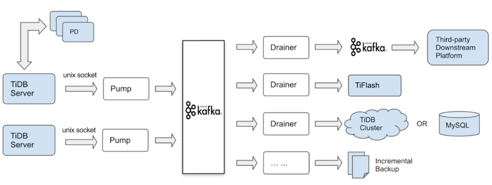 The architecture of the Kafka version of TiDB Binlog