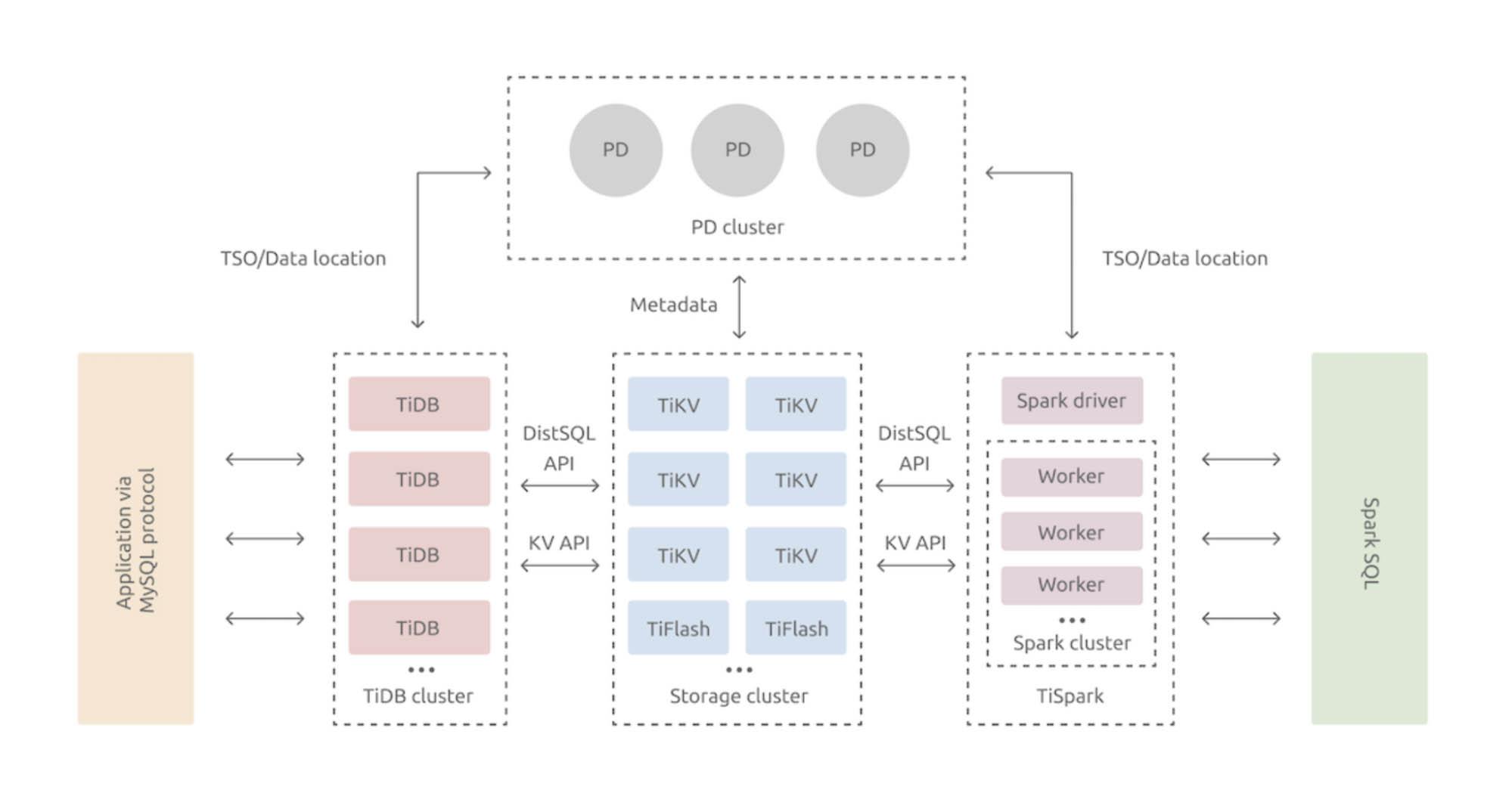 TiDB architecture in a glance