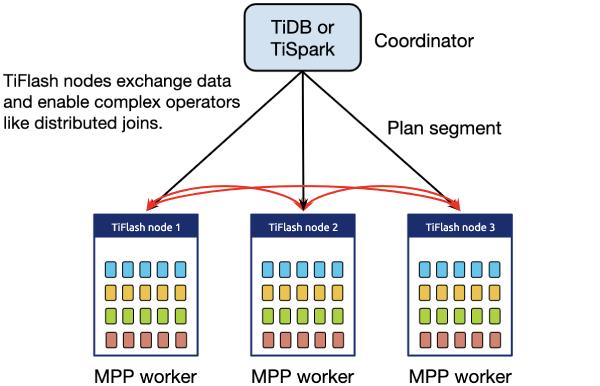 TiFlash MPP cluster