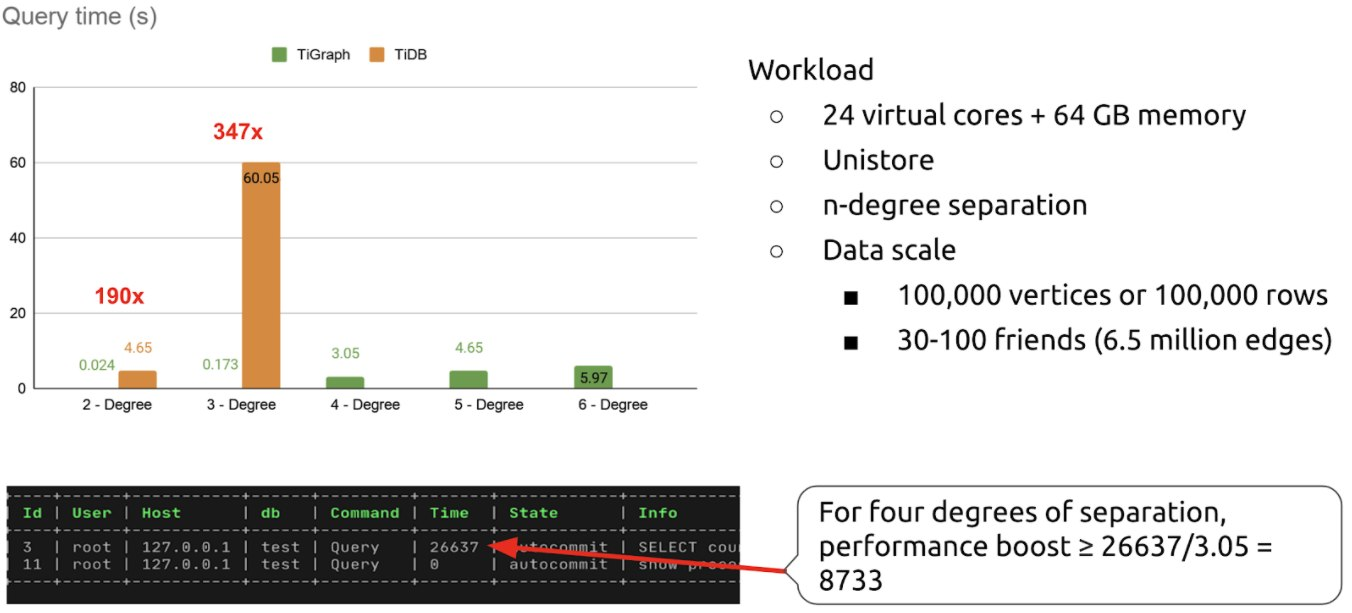 TiGraph's benchmarks
