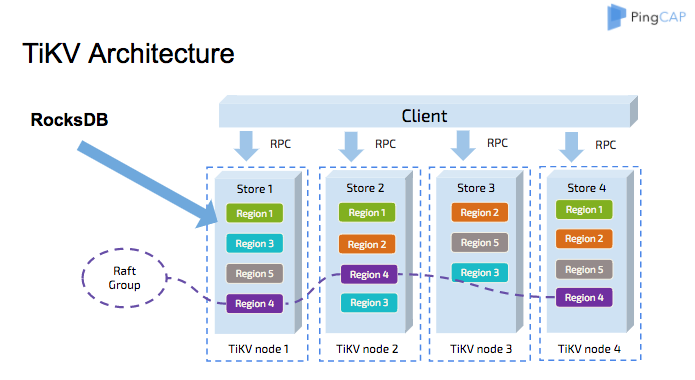TiKV Architecture