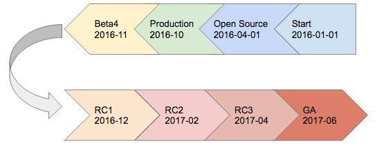 TiKV timeline