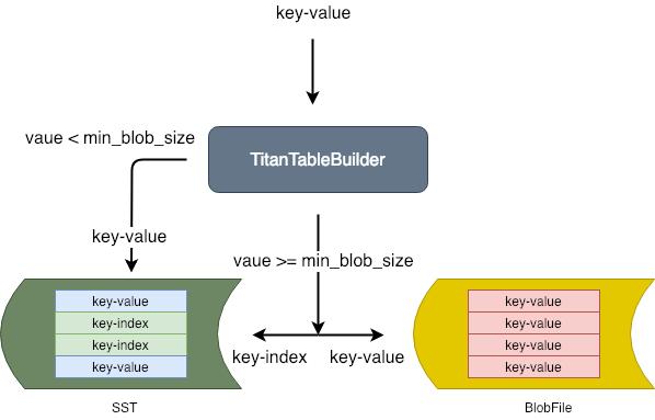 TitanTableBuilder workflow