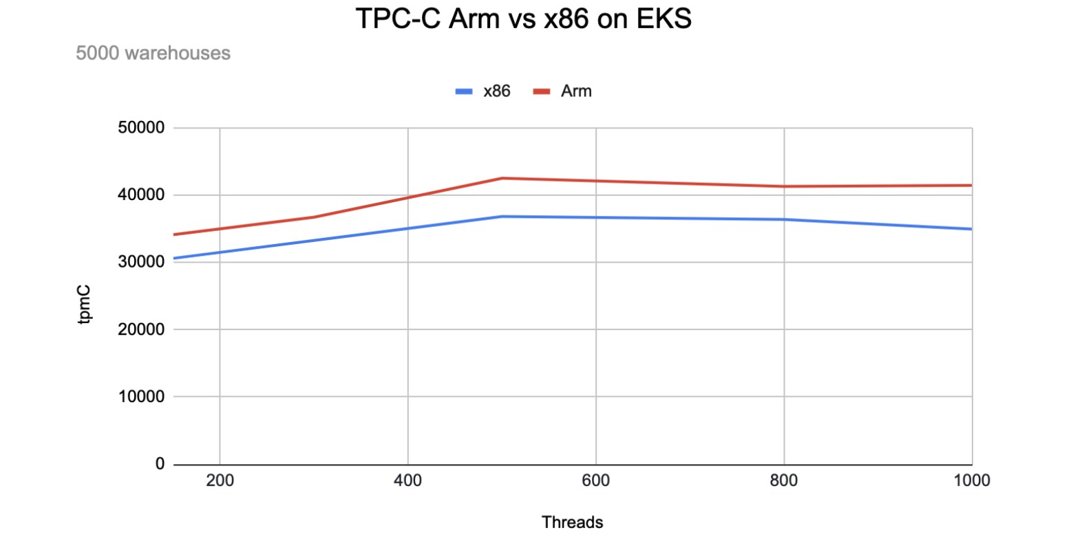 TPC-C Arm vs. x86 on EKS for a large1 workload