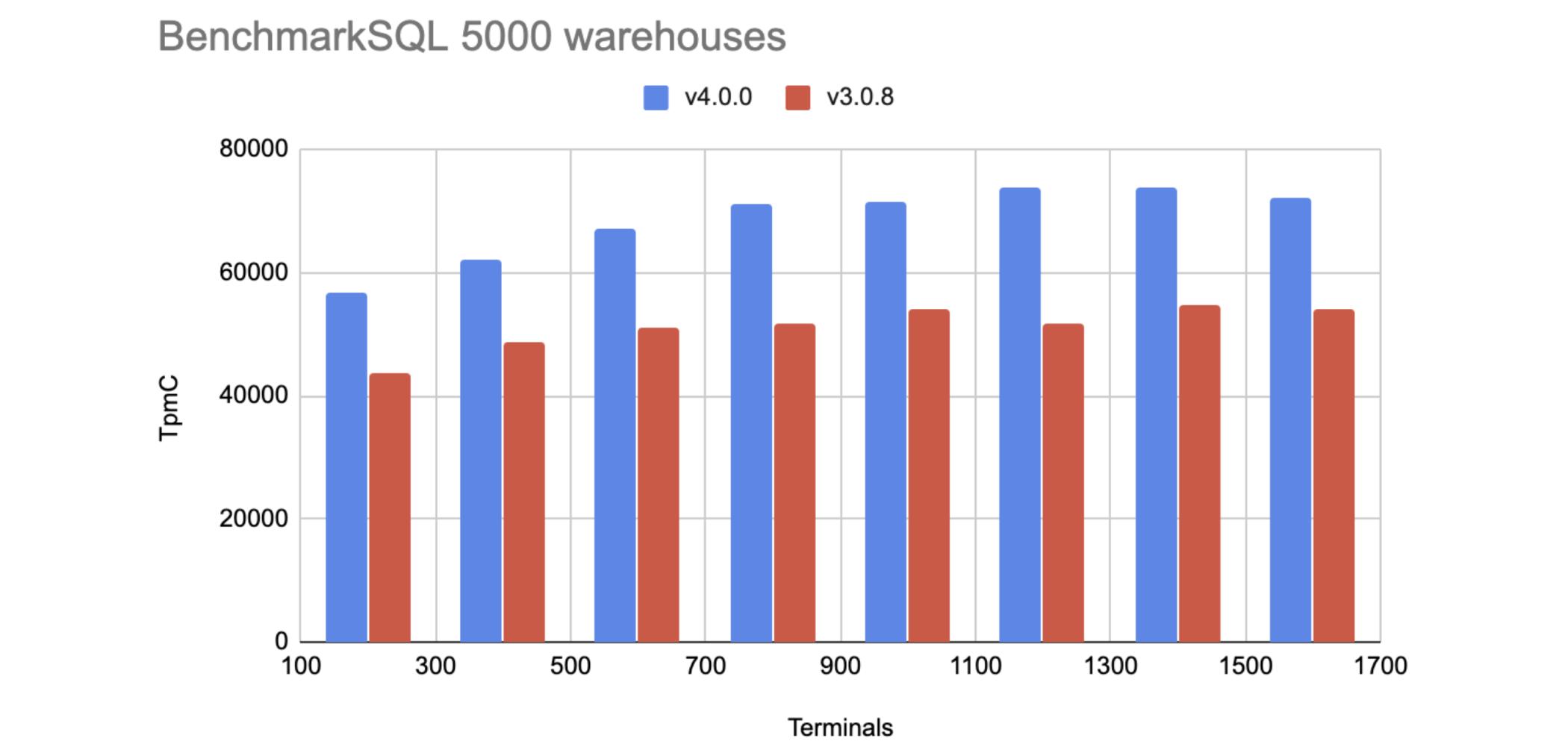 TPC-C benchmarks for TiDB 4.0