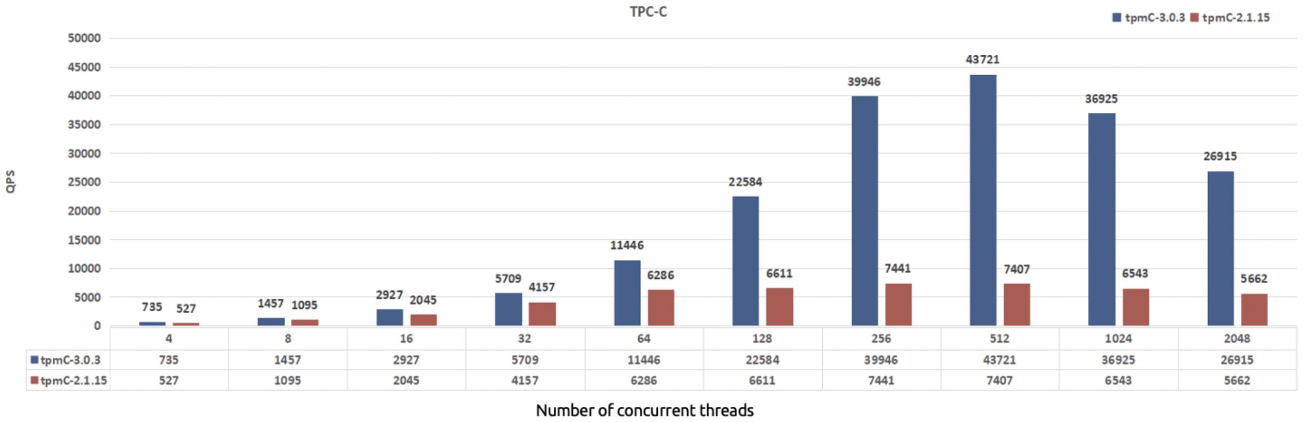 TPC-C performance comparison