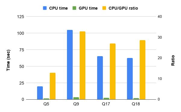 TPC-H benchmark for GPU vs. CPU