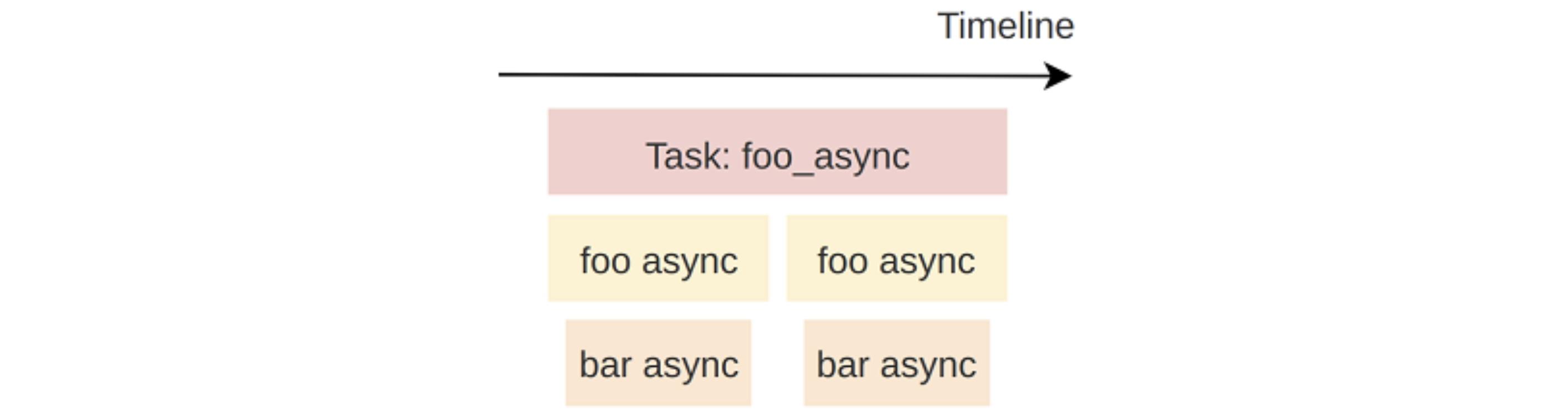 Trace the foo_async task